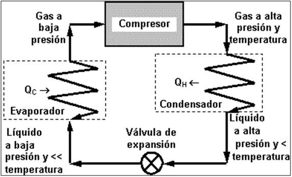 compresor refrigeracion. funcionamiento compresor refrigeracion r